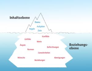 Eisberg_Model