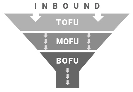 Inbound-Marketing TOFU MOFU BOFU Grafik Schema